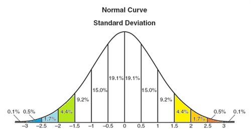 Normal Distribution Applet/Calculator
