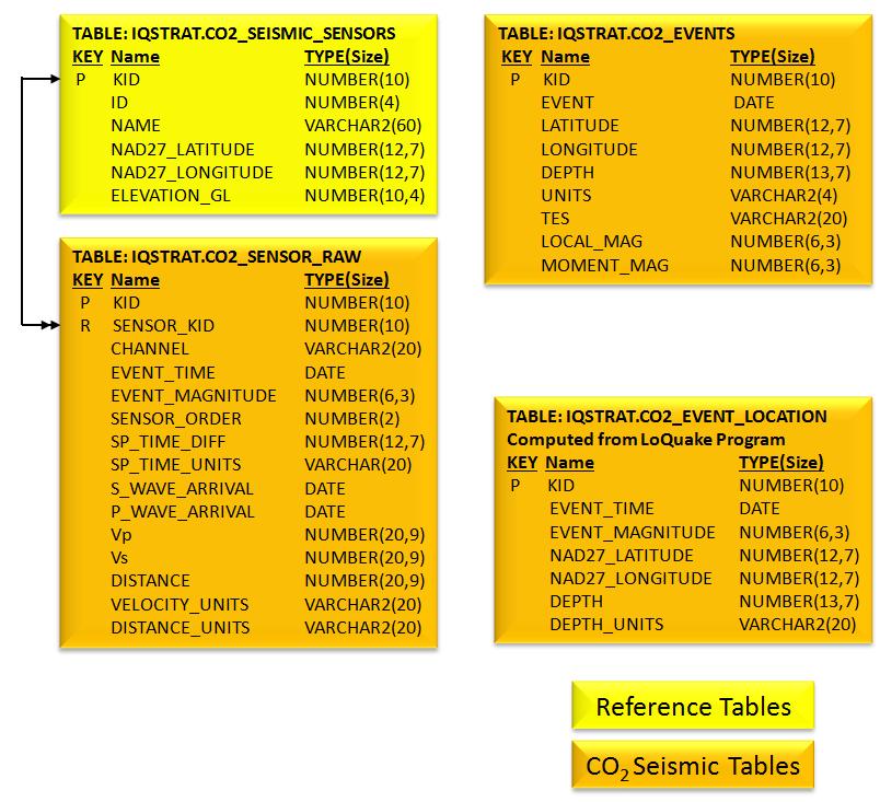 CO2 Seismic Data Database Tables