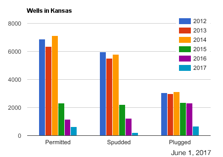 Bar chart showing wells (permitted, spudded, plugged) lately.