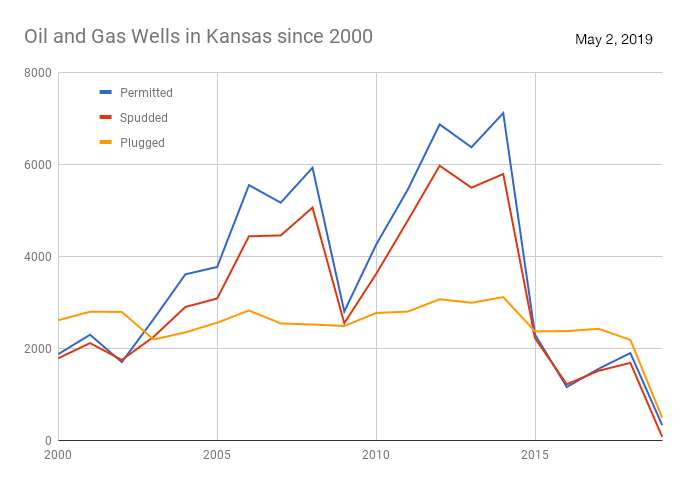 Line chart showing wells (permitted, spudded, plugged) since 2000.