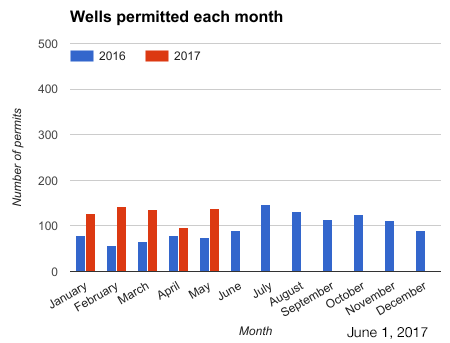 Bar chart wells permitted each month in 2015 and 2016.