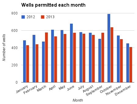 Line chart wells permitted each month in 2011 and 2012.