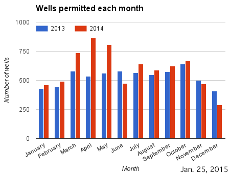 Bar chart wells permitted each month in 2013 and 2014.