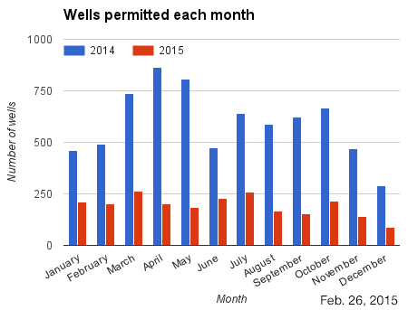 Bar chart wells permitted each month in 2014 and 2015.