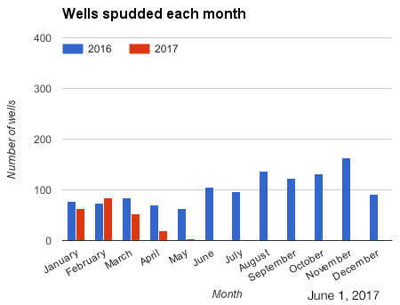 Bar chart wells spudded each month in 2015 and 2016.