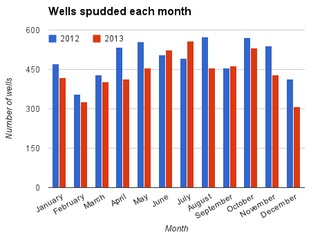Line chart wells spudded each month in 2011 and 2012.