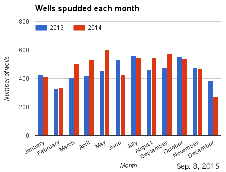 Bar chart wells spudded each month in 2013 and 2014.