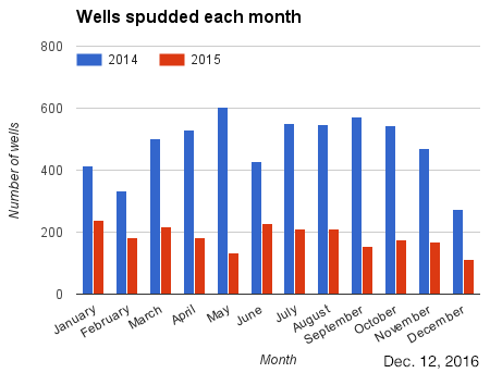 Bar chart wells spudded each month in 2014 and 2015.