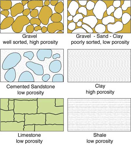 Six drawings of differing porosities of gravel, gravel with sand and ...