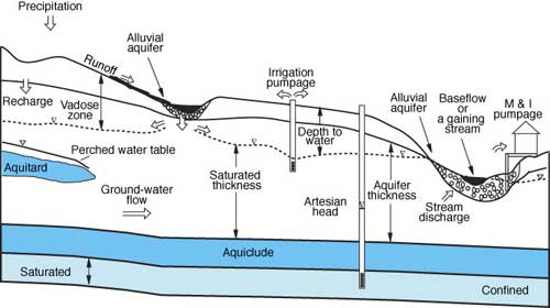 Diagram Of Subsurface Showing Various Processes In Hydrologic Cycle.
