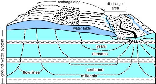 Cross Section Diagram Of Underground Ground Water Movement.