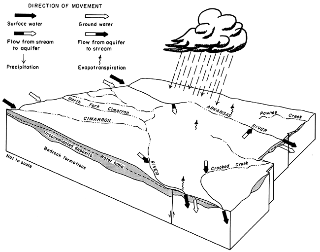 Kgs geohydrology of southwestern kansas hydrologic cycle block diagram showing movement of water through system ccuart Images