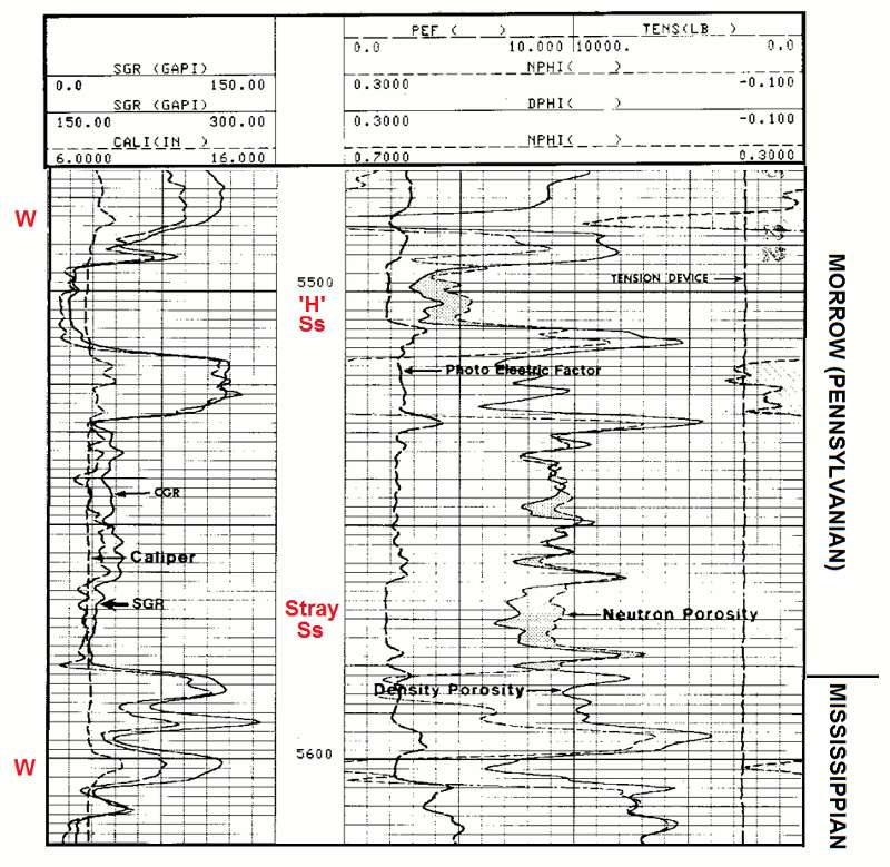 Kgs Geological Log Analysis The Photoelectric Factor Pef Curve