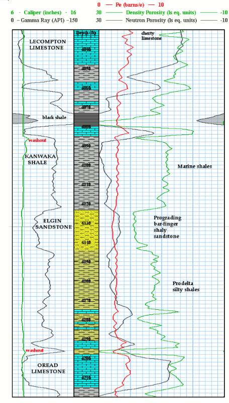 KGS--Geological Log Analysis--Clastics and Coal