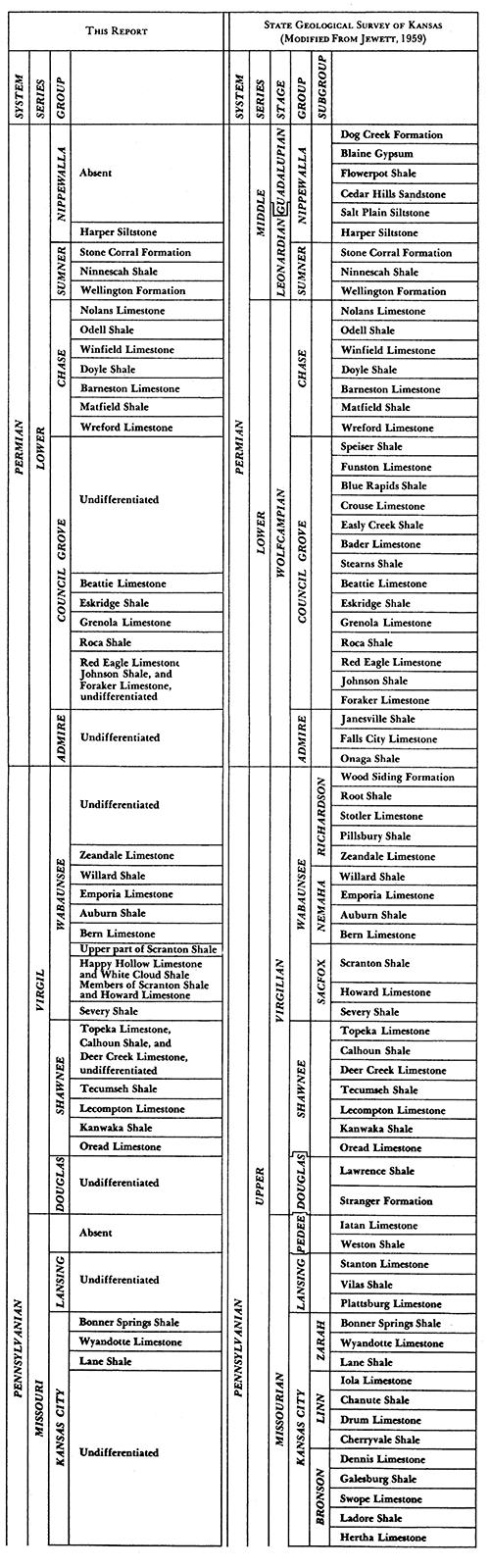 Kgs Ogi 28 Subsurface Geologic Cross Section Butler