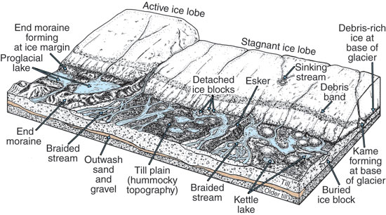 Block diagram shows features of streams and landscape expected around  active or stagnanat ice lobes. Glacier Parts Diagram