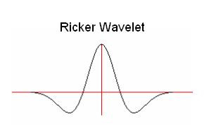 Synthetic Seismic Profile Plot Description: www.kgs.ku.edu/software/SS/description.html